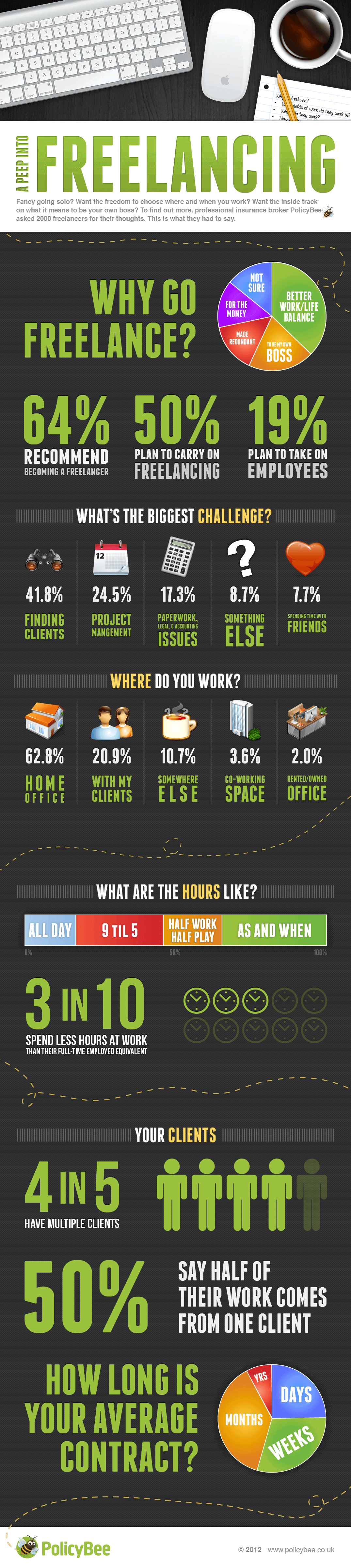 A peep into freelancing infographic
