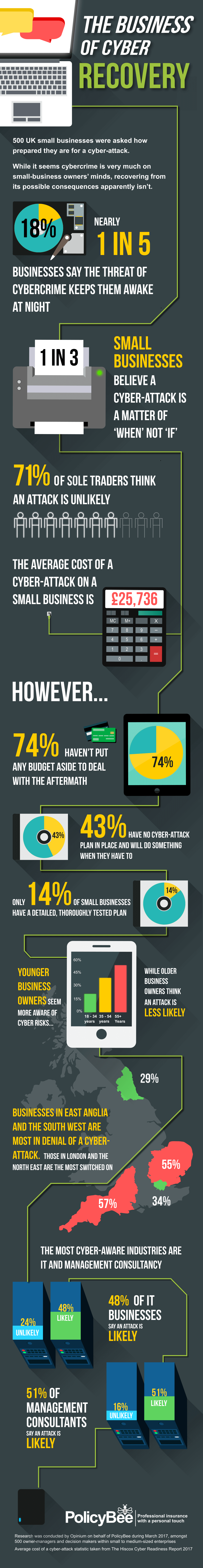 PolicyBee SME cyber security infographic