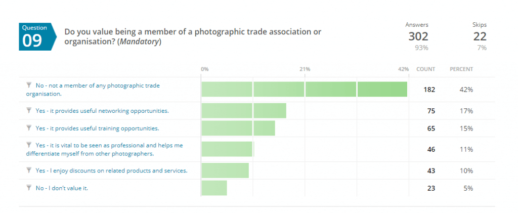 Do you value being a member of a professional photographers association chart.