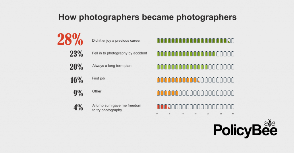 Become a professional photographer and love your job