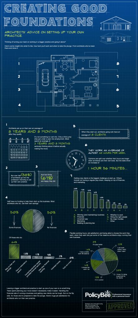 Architects-infographic-PB